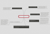 Mind map: PENSAMIENTO PEDAGÓGICOINSTITUCIONAL (PEI)