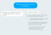 Mind map: Estado democratico  y social de derecho