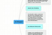Mind map: AUTOMATIZACION DE UN PROBLEMA