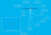Mind map: LICENCIAS DE SOFTWARE