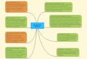Mind map: Social Issue: Bullying