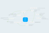 Mind map: 1776-1861 Natives, Africans, Mestizos in the U.S.