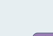 Mind map: Antecedentes del desarrollo Económico e Industrial