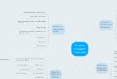 Mind map: Practice of speech II semester