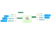 Mind map: Pre-Assessment for Differentiation