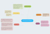 Mind map: Attracting My Audience
