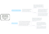 Mind map: Inquiry question#5 How does theinfluence of othersaffect our ownlives?