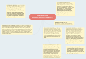 Mind map: ELEMENTOS DE RESPONSABILIDAD PARENTAL