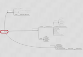 Mind map: Carreira