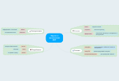Mind map: Задачи и применения ИКТ