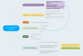 Mind map: TIG Open Referral Project