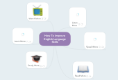 Mind map: How To Improve English Language Skills