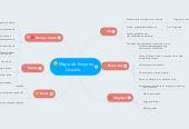 Mind map: Mapa de Empatia Usuário