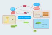 Mind map: Mapa de Stakeholders