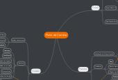 Mind map: Plano de Carreira