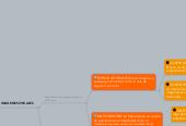 Mind map: MANIFESTACIONES DE LACAPACIDAD DEREPRESENTACION