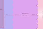 Mind map: Ejecución