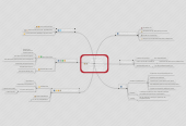 Mind map: MATERIAL AUDIOVISUAL