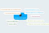 Mind map: AXIOMAS DE CAMPO