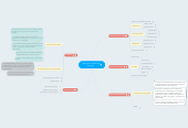 Mind map: Information & Network