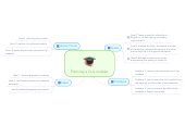 Mind map: Planning a CLIL module