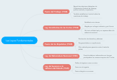 Mind map: Las Leyes Fundamentales