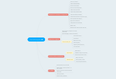Mind map: Final del franquismo