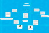 Mind map: Existentialism: The ability to define your experiences and to choose your life's purpose.