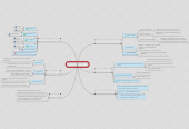 Mind map: PUJOL Laurent