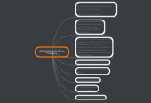 Mind map: Automatización de unProblema