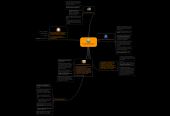 Mind map: Centros de Distribución en las Operaciones de la Red