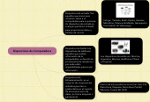 Mind map: Dispositivos de Computadora