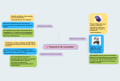 "Mind map: ""Dispositivos del computador"""