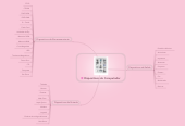 Mind map: Dispositivos de Computador