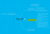 Mind map: Innovation Process Recomendations