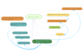 Mind map: Blogs para educar