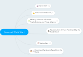 Mind map: Causes of World War I