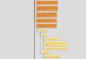 Mind map: Programacion: es el desarrollo de un programa o aplicacion