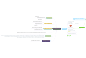 Mind map: Educational Technology