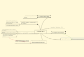 Mind map: colombia 1811