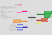 Mind map: Educación Media Superior