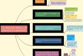 Mind map: Las Relaciones Públicas y el Derecho a la Comunicación