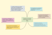 Mind map: Proyecto Innovador Aprendizaje Virtual  Blog