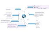 Mind map: Cloud Computing learning