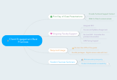 Mind map: Client Engagement Best Practices