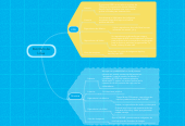 Mind map: Escritorio de Linux
