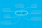 Mind map: evenement