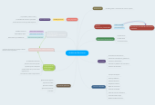 Mind map: Análisis de Decisiones