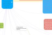 Mind map: Технологія соціального проектування підготувала  студента групи СПб-1-15-4.0д Левченко Дарина