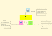 Mind map: My Personal Learning Environment (PLE)